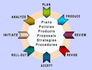 IT Process Framework